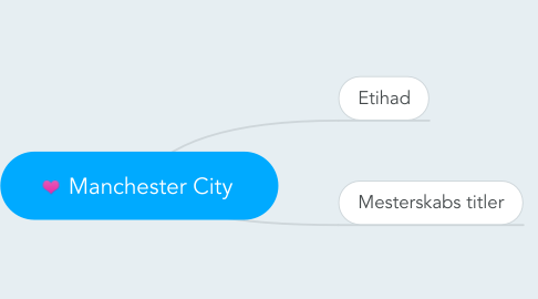 Mind Map: Manchester City