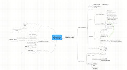 Mind Map: [TCE/RO] Tramitação e Processamento -  Dados da Gestão Fiscal - Res. 173/14-TCER