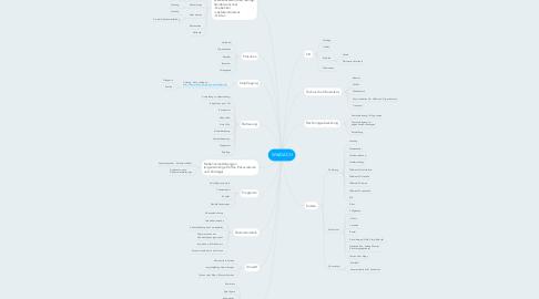 Mind Map: WikiDACH