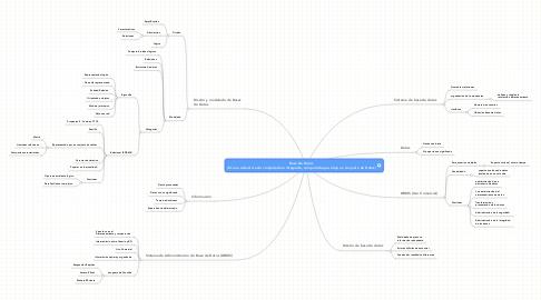 Mind Map: Base De Datos (Es una estructura de computadora Integrada, compartida que aloja un conjunto de Datos)