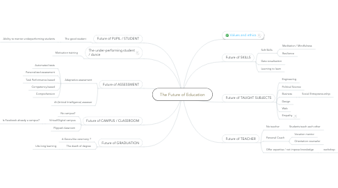 Mind Map: The Future of Education