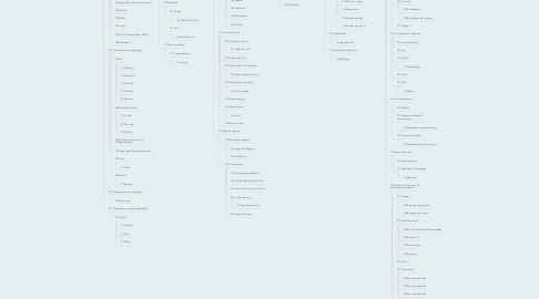 Mind Map: BIÈRE
