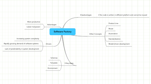 Mind Map: Software Factory