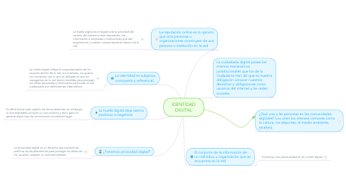 Mind Map: IDENTIDAD DIGITAL