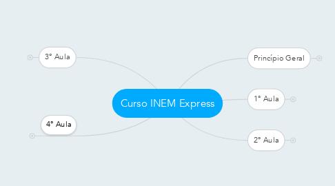 Mind Map: Curso INEM Express
