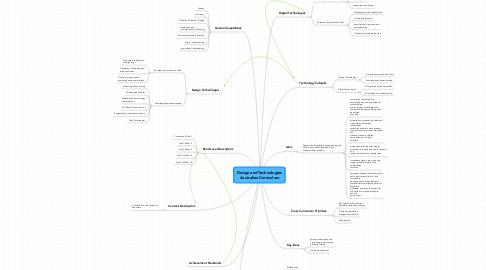 Mind Map: Design and Technologies Australian Curriculum