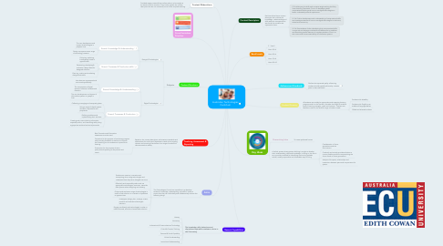 Mind Map: Australian Technologies Curriclum