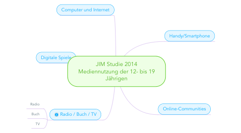 Mind Map: JIM Studie 2014 Mediennutzung der 12- bis 19 Jährigen