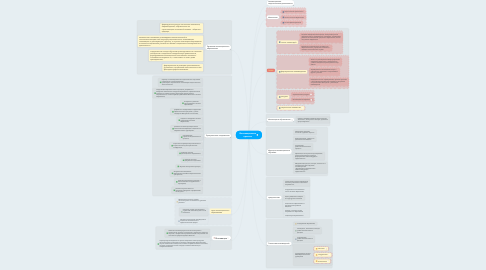 Mind Map: Инновационные проекты