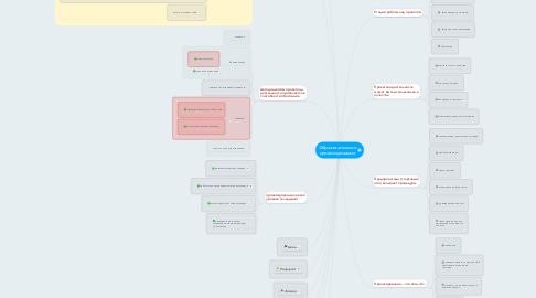 Mind Map: Образовательное проектирование