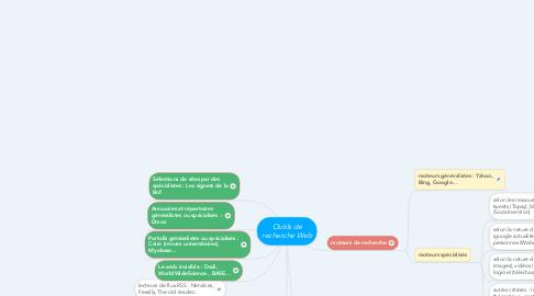 Mind Map: Outils de recherche Web