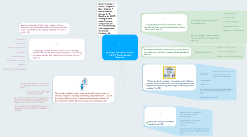 Mind Map: Strategies that Work Chapters 3, 4 & 7 Weekly Reading Response