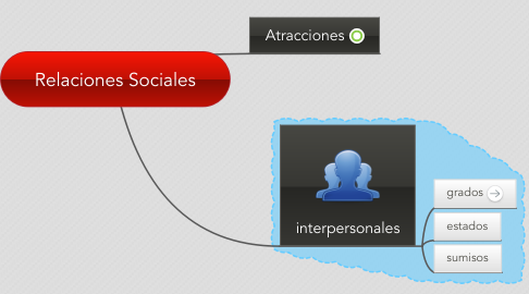 Mind Map: Relaciones Sociales
