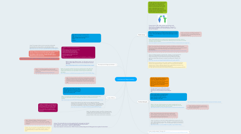 Mind Map: Professional Responsibility