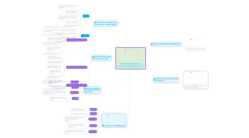 Mind Map: APLICACIONES DE LA AUDITORIA INFORMATICA