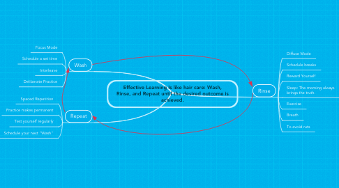 Mind Map: Effective Learning Is like hair care: Wash, Rinse, and Repeat until the desired outcome is achieved.