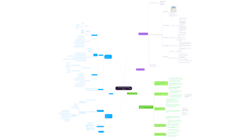 Mind Map: Harry Wong  The First Days of School