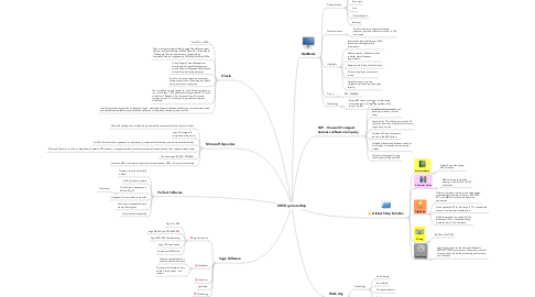 Mind Map: ERP Day Class Map