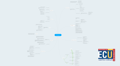Mind Map: Australian Curriculum: Technologies
