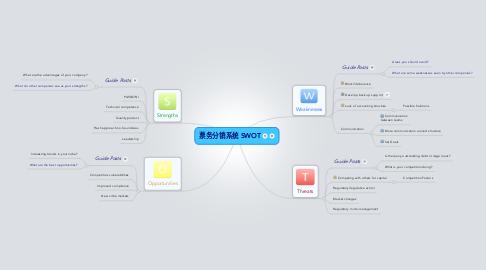 Mind Map: 票务分销系统 SWOT