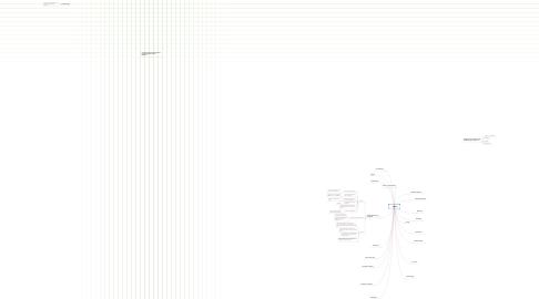 Mind Map: Historie
