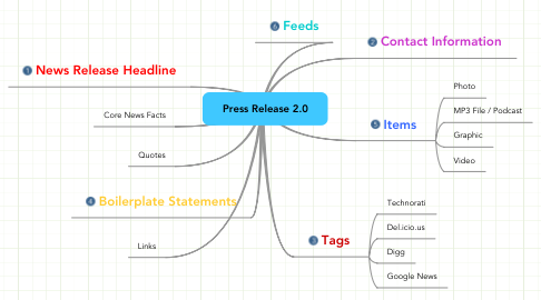 Mind Map: Press Release 2.0
