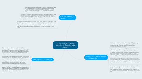 Mind Map: Digital Tools and Effective Strategies for Engaging Adult Learners