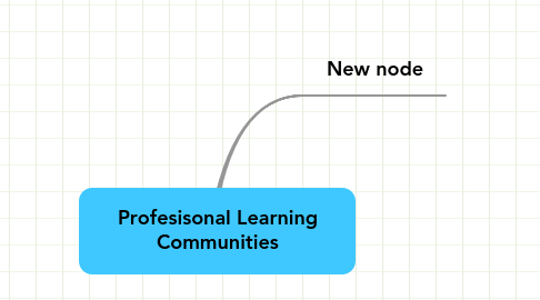 Mind Map: Profesisonal Learning Communities