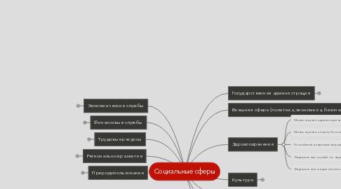 Mind Map: Социальные сферы