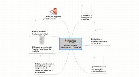Mind Map: Come Costruire Template per i Contenuti