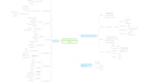 Mind Map: EVENT PLANNER (business model)