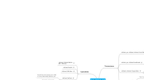 Mind Map: Veille sur le Net OUTILS GRATUITS