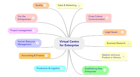 Mind Map: Virtual Centre for Enterprise