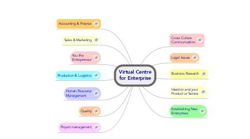 Mind Map: Virtual Centrefor Enterprise
