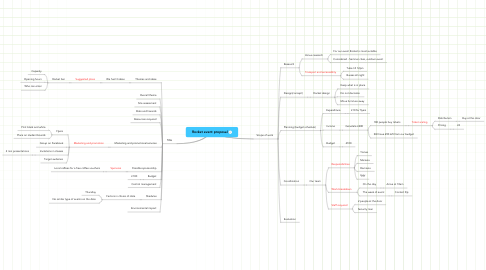 Mind Map: Rocket event proposal