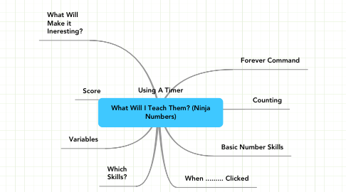 Mind Map: What Will I Teach Them? (Ninja Numbers)