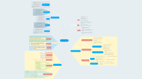 Mind Map: JIM-Studie 2014
