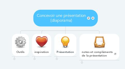 Mind Map: Concevoir une présentation (diaporama)