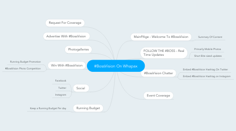 Mind Map: #BossVision On Whapax