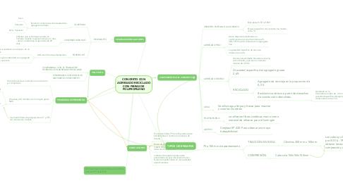 Mind Map: CONCRETO CON AGREGADO RECICLADO CON FIBRAS DE POLIPROPILENO
