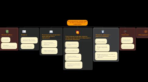 Mind Map: Конституционные основы права человека и гражданина на информацию