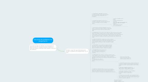 Mind Map: Soluciones de problemas con programación