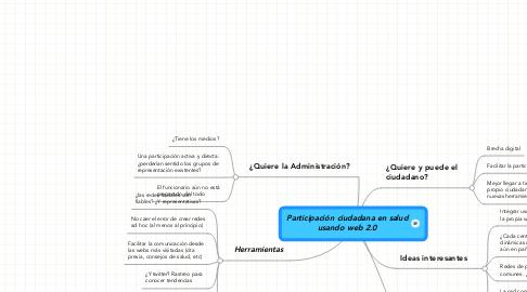 Mind Map: Participación ciudadana en saludusando web 2.0