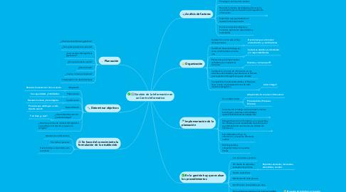 Mind Map: Gestión de la Información en un Centro Informativo