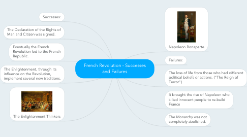 Mind Map: French Revolution - Successes and Failures