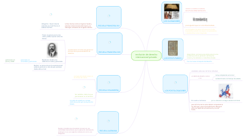 Mind Map: evolución de derecho internacional privado