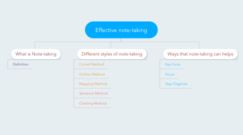 Mind Map: Effective note-taking