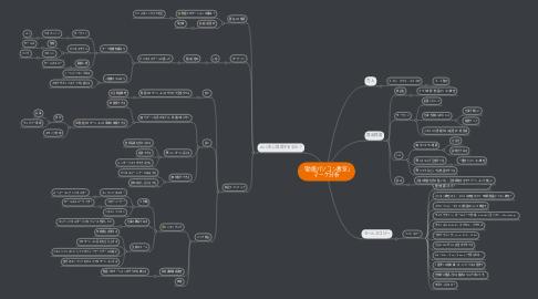Mind Map: 「動画パソコン教室」 マーケ分析