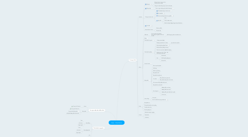 Mind Map: Issue - Giaoducso