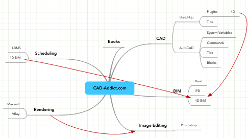 Mind Map: CAD-Addict.com